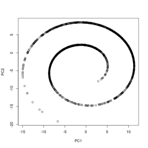 Manifold Visualization: Polynomials to the Rescue